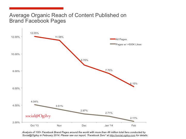 Organic post reach has sharply fallen.