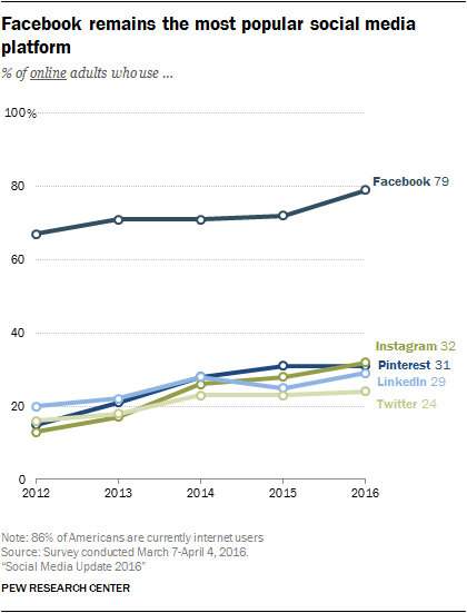 Facebook is by far the most popular social channel.