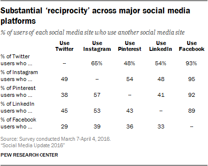 Most social media users have a Facebook account.