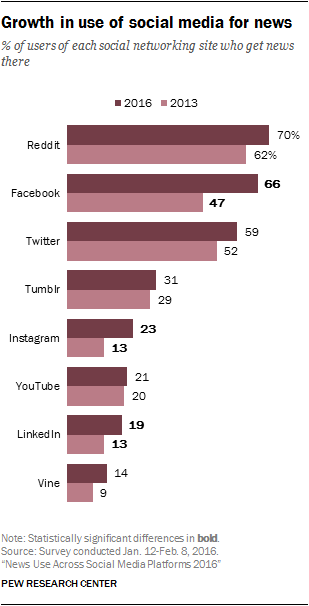 Facebook as a news channel is growing.