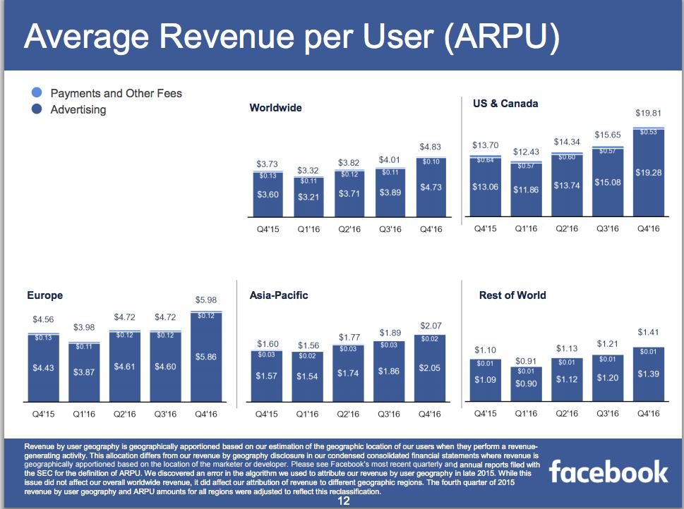 Facebook's revenue per user