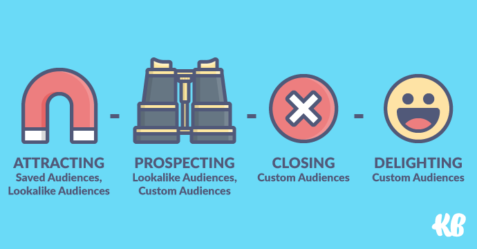Audiences available for your Facebook marketing funnel
