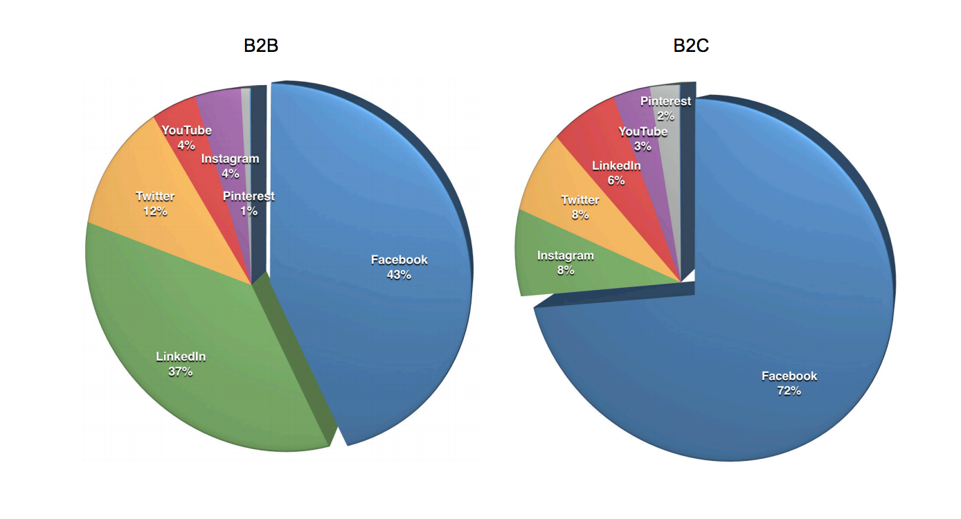 Preferences of B2C and B2B marketers