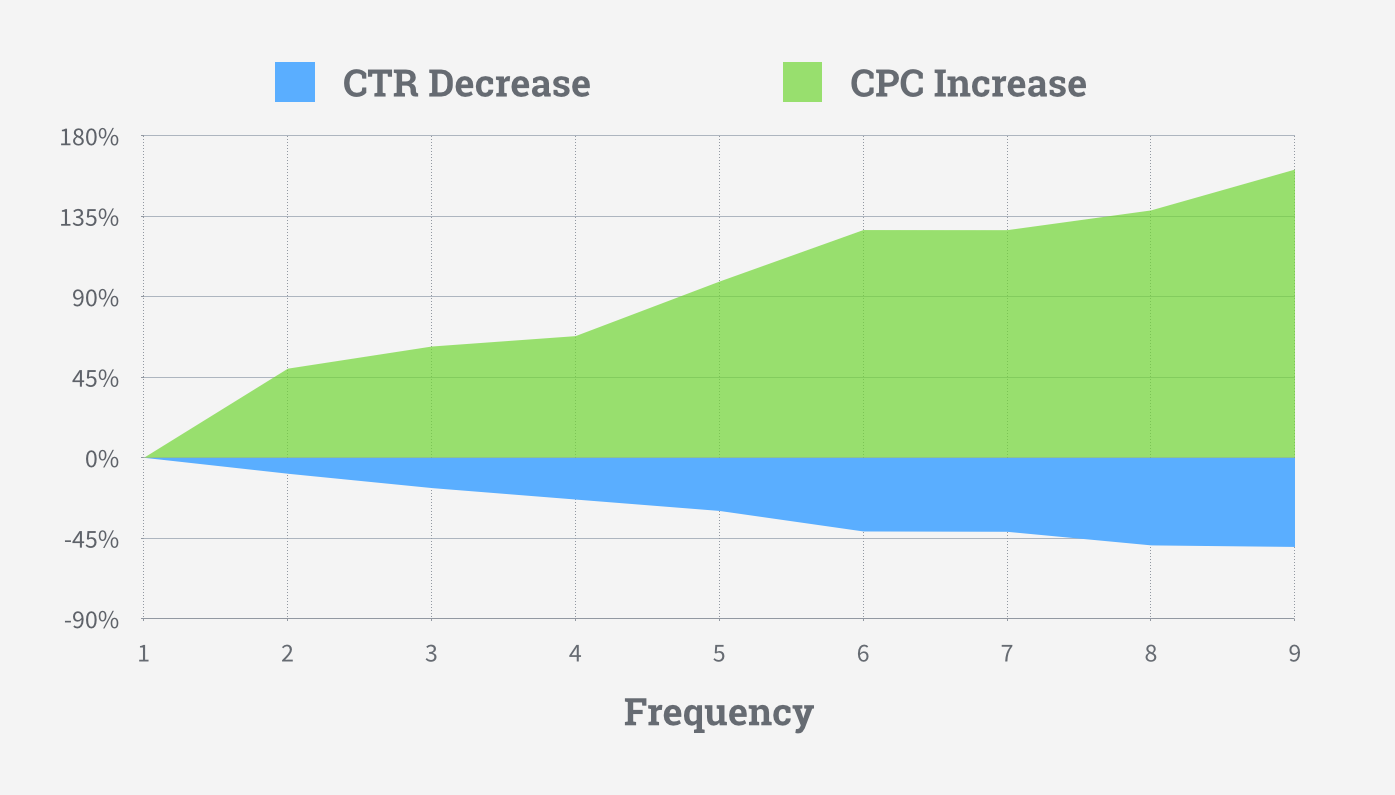 Higher ad frequency = higher costs.