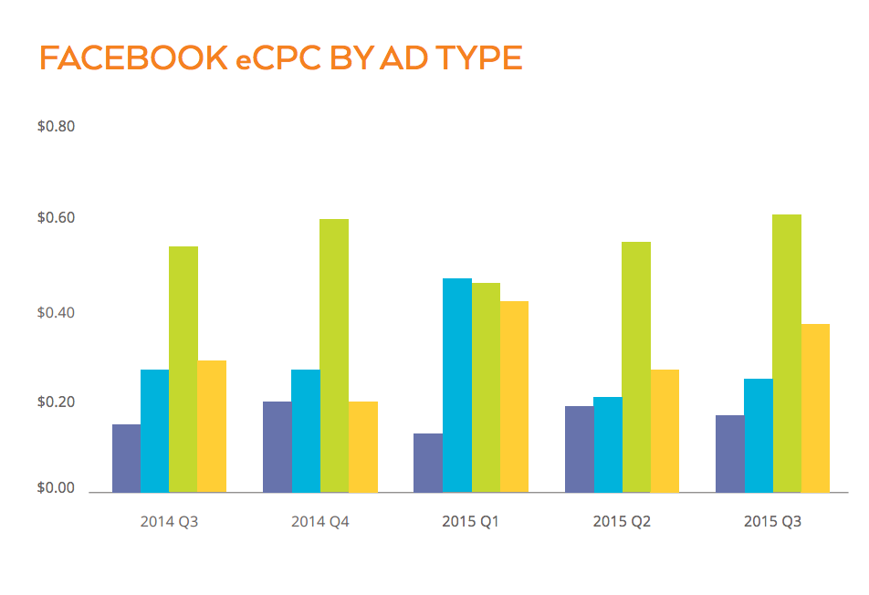Video ads have the lowest CPC.