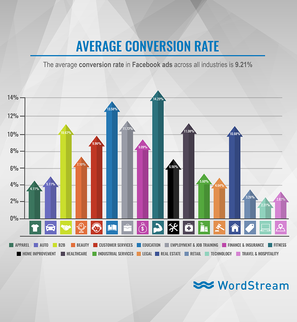 The avg. Facebook ad conversion rate