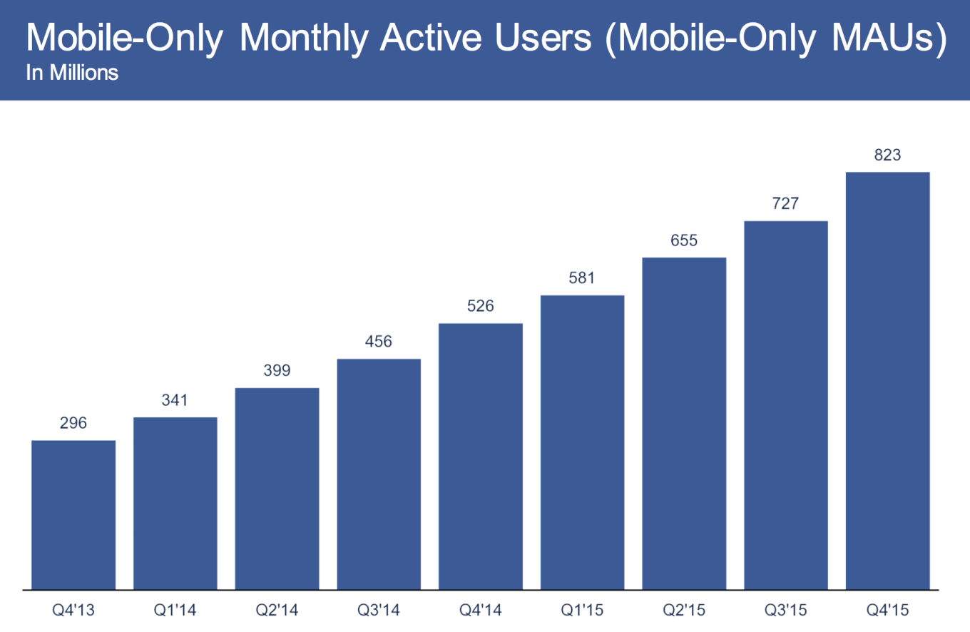 Mobile-only monthly active users