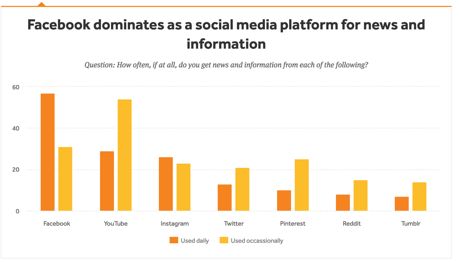 Facebook is a popular news source.