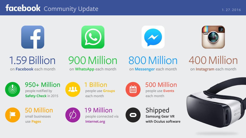 Facebook's platform usage stats