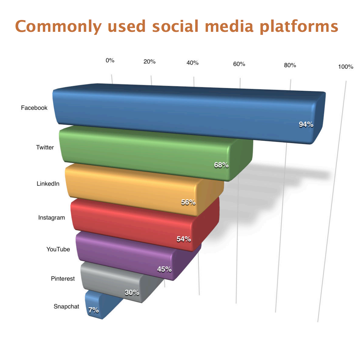 94% of social marketers use Facebook.