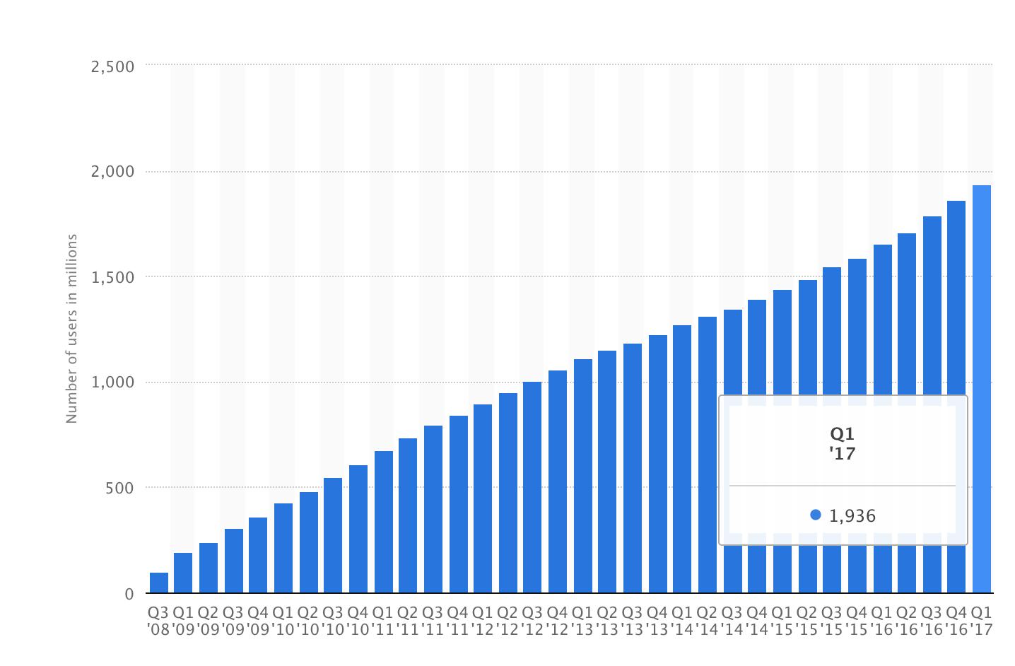 Facebook MAU growth