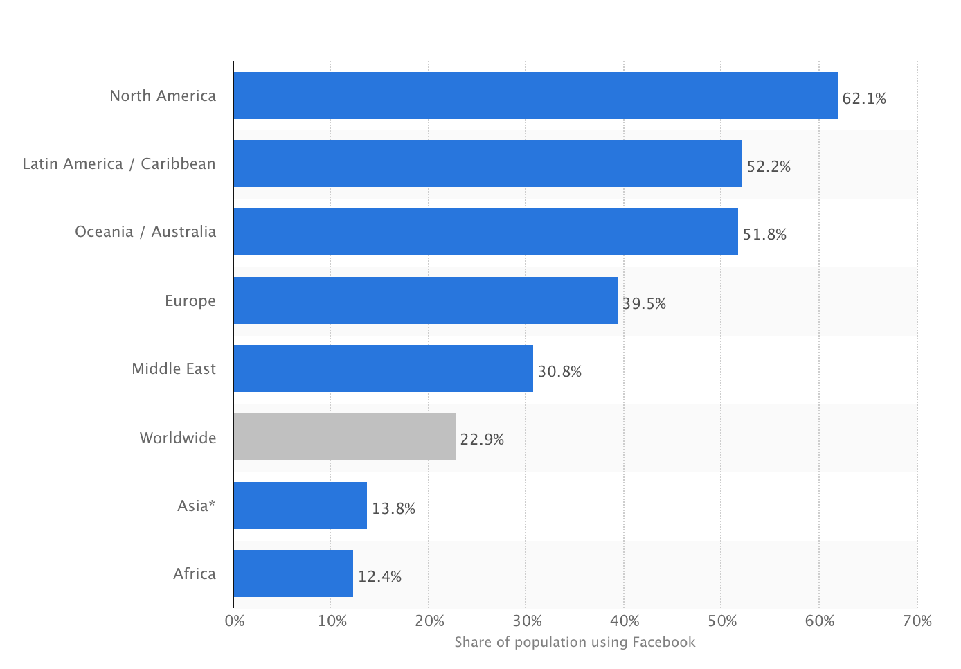 62% of the U.S. population uses Facebook.