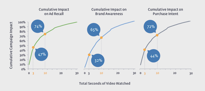 Video engagement in time