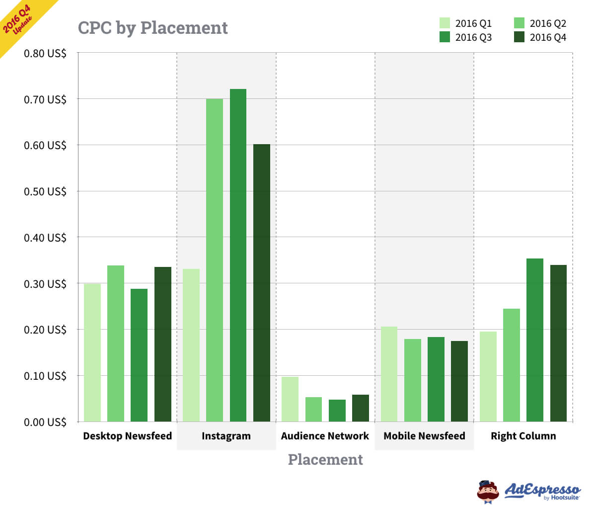 Facebook ad CPC by placement