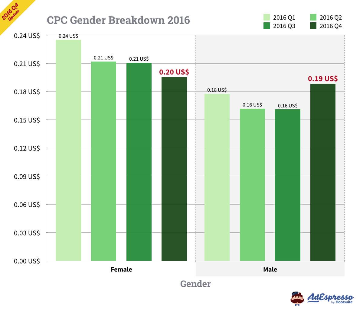 Facebook ad CPC by gender