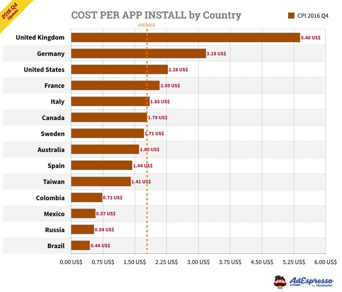 The avg. cost per app install
