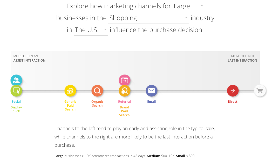 Don't forget channels that assist in the conversion.