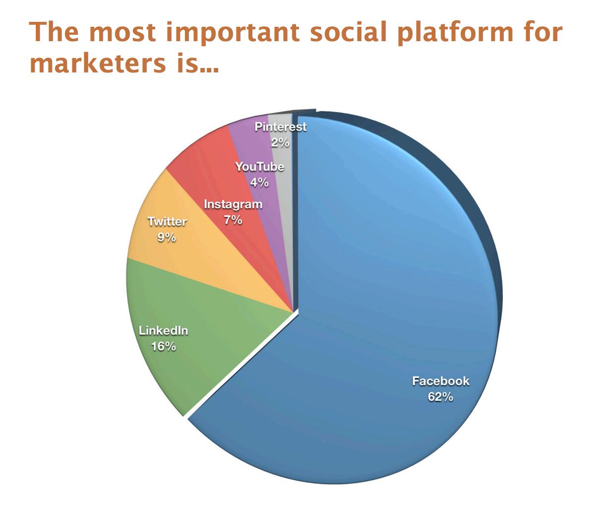 Facebook is the most beloved social marketing platform.