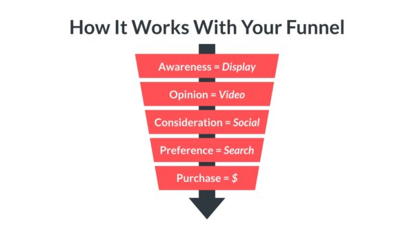 Match the channel and distribution method to the funnel stage.