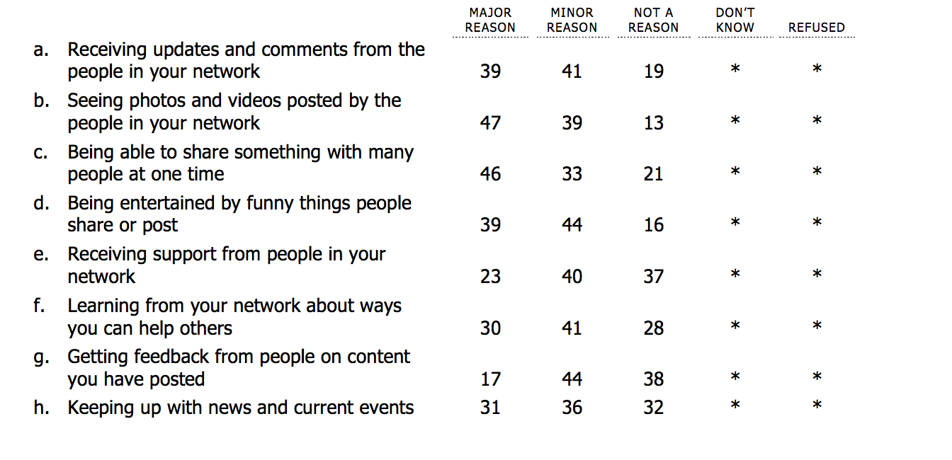 Top reasons for joining Facebook