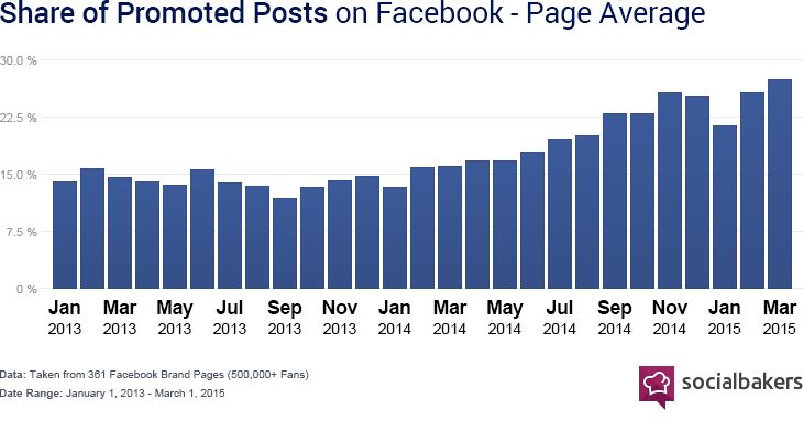 Share of Facebook promoted posts