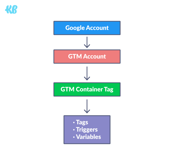 A very simplified look into how GTM looks