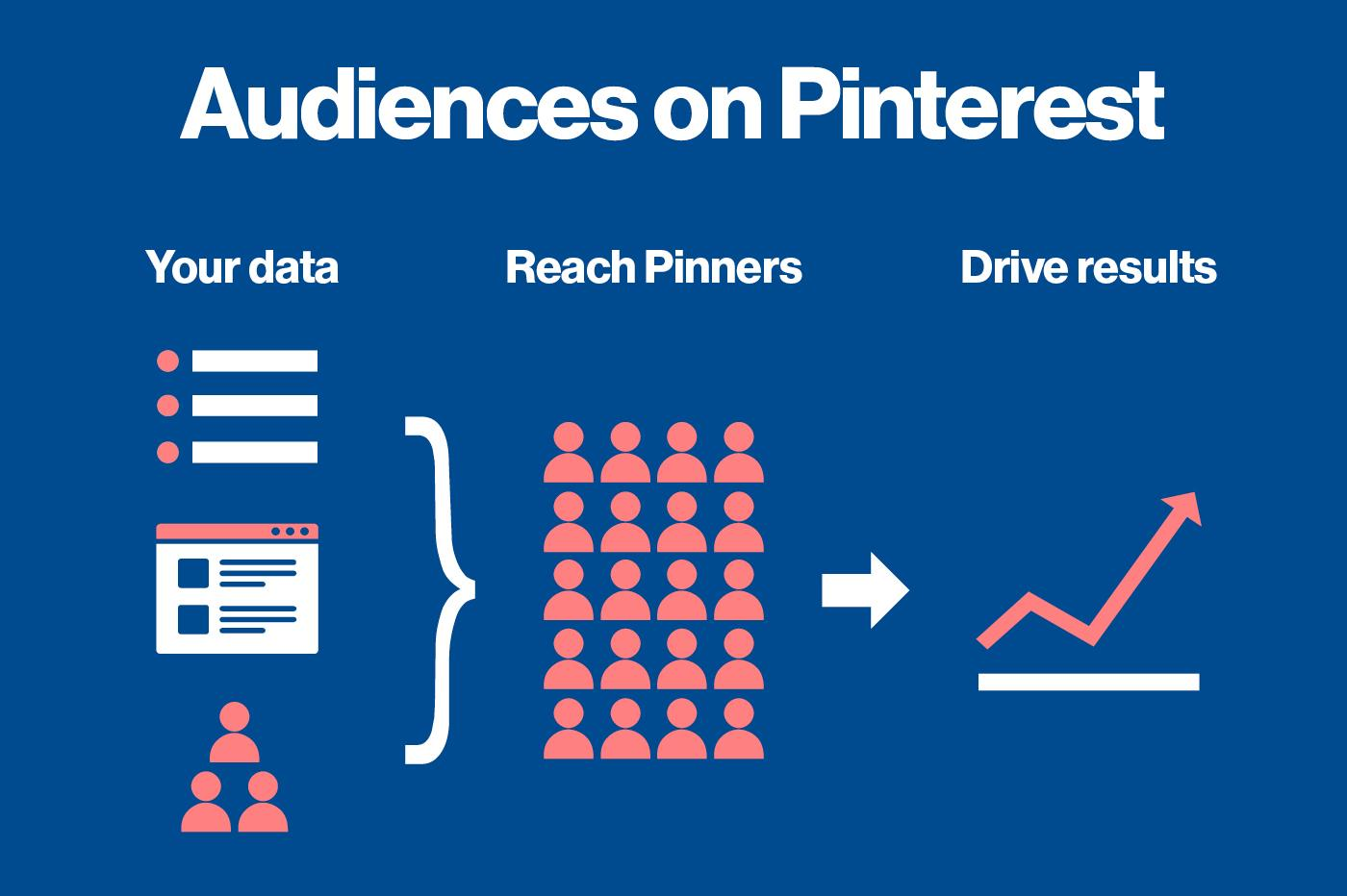 How Pinterest uses your data
