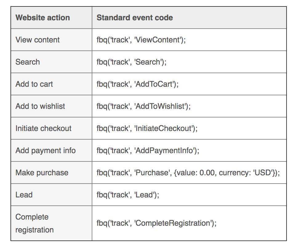 Facebook standard events code