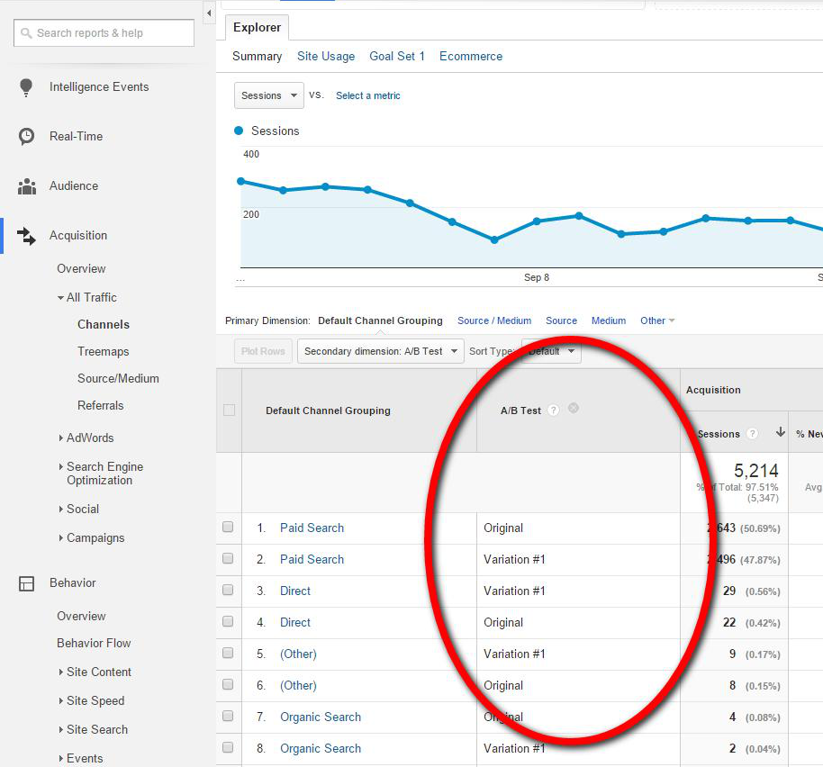 Use Custom Dimensions to analyze A/B test behavior in Google Analytics.