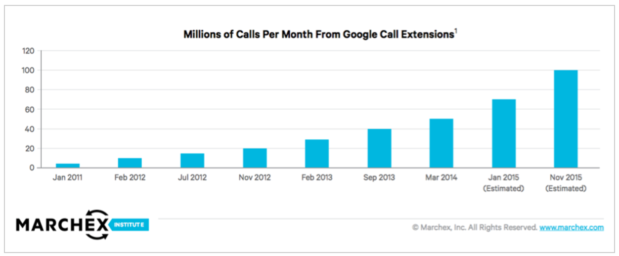 As you can see, more and more users are looking to make calls when searching on Google using their mobile devices.