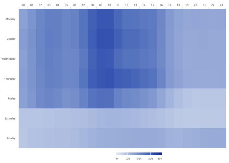 A heatmap of Google Analytics traffic data I built in R