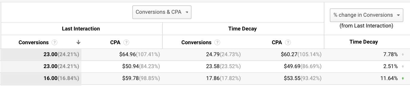 The Model Comparison Tool shows you exactly how your campaigns look through different lenses.