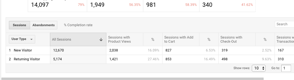 You can view either sessions or abandonments in horizontal funnels.