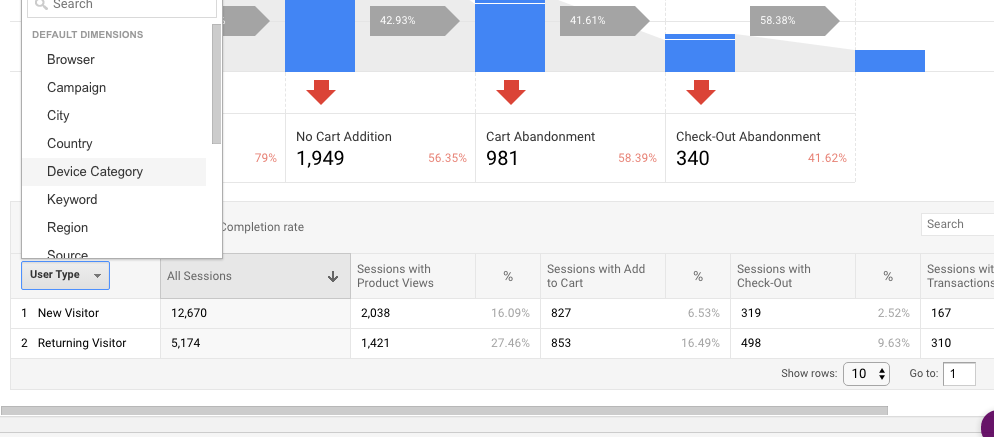 Analyze ecommerce analytics funnels by a variety of dimensions, including device category.