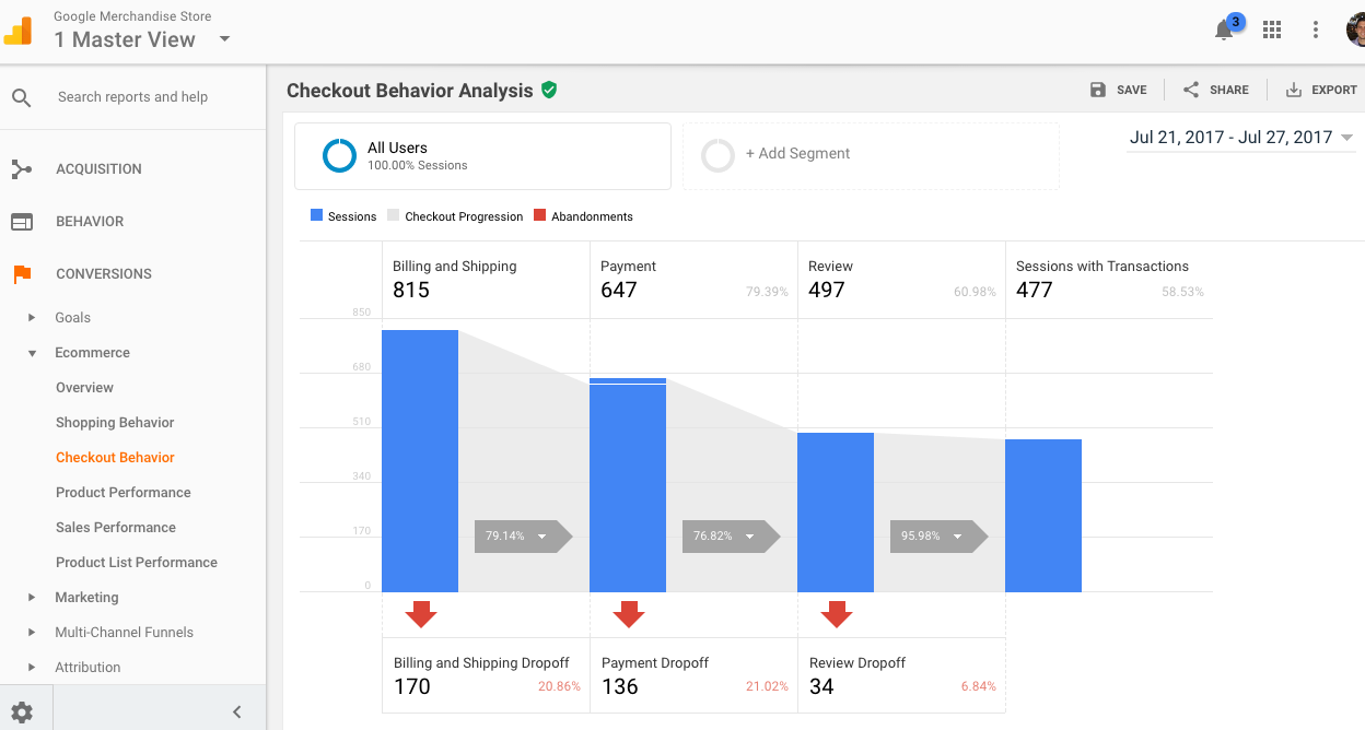 The Checkout Behavior report has many of the same capabilities as the Shopping Behaviorreport.