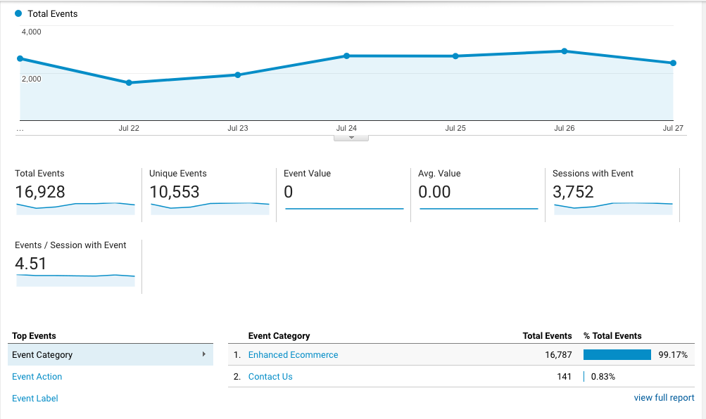 Events overview in Google Analytics