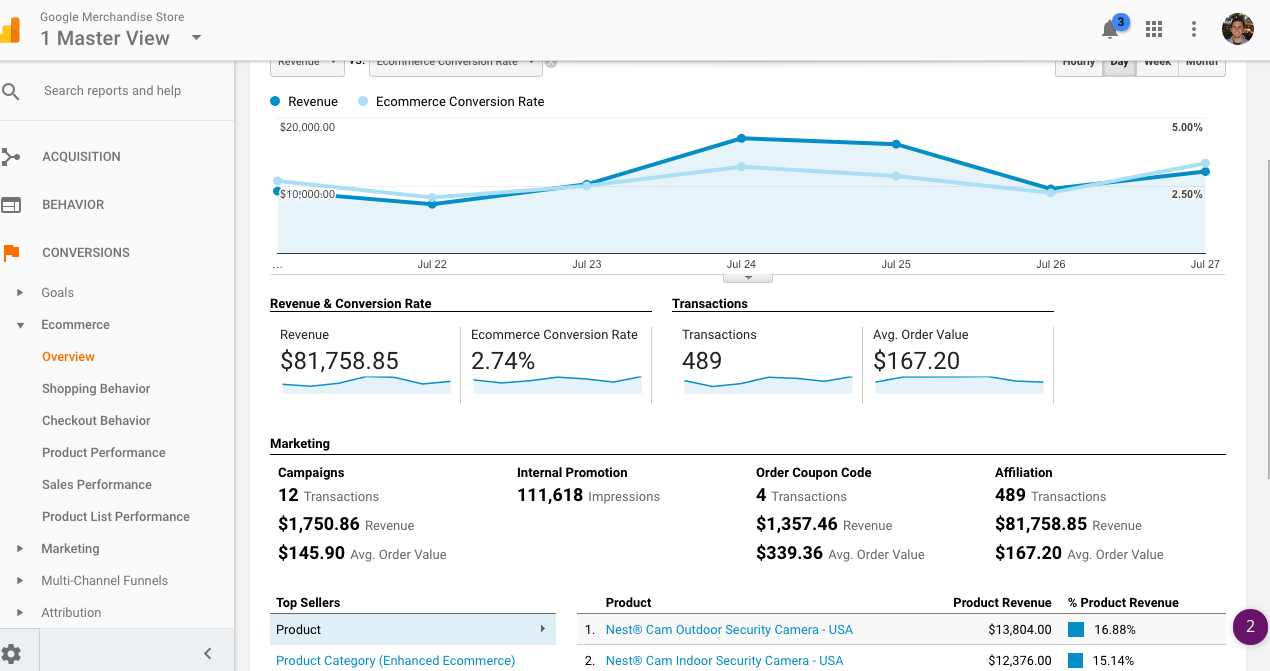 Enhanced Ecommerce analytics overview