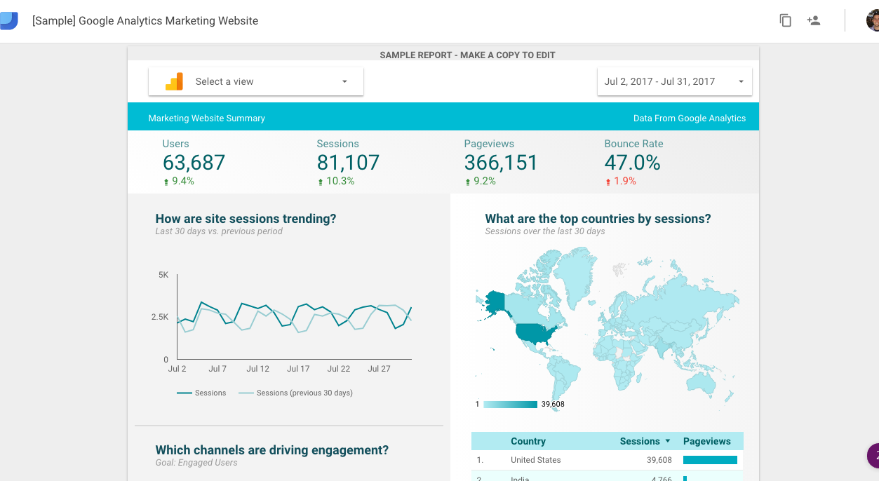 Data Studio makes it easy to create, automate, and share reports.