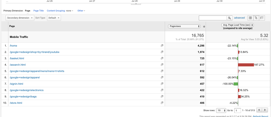 Page speed report in Google Analytics