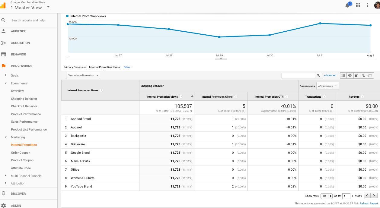 Internal promotions report in Enhanced Ecommerce