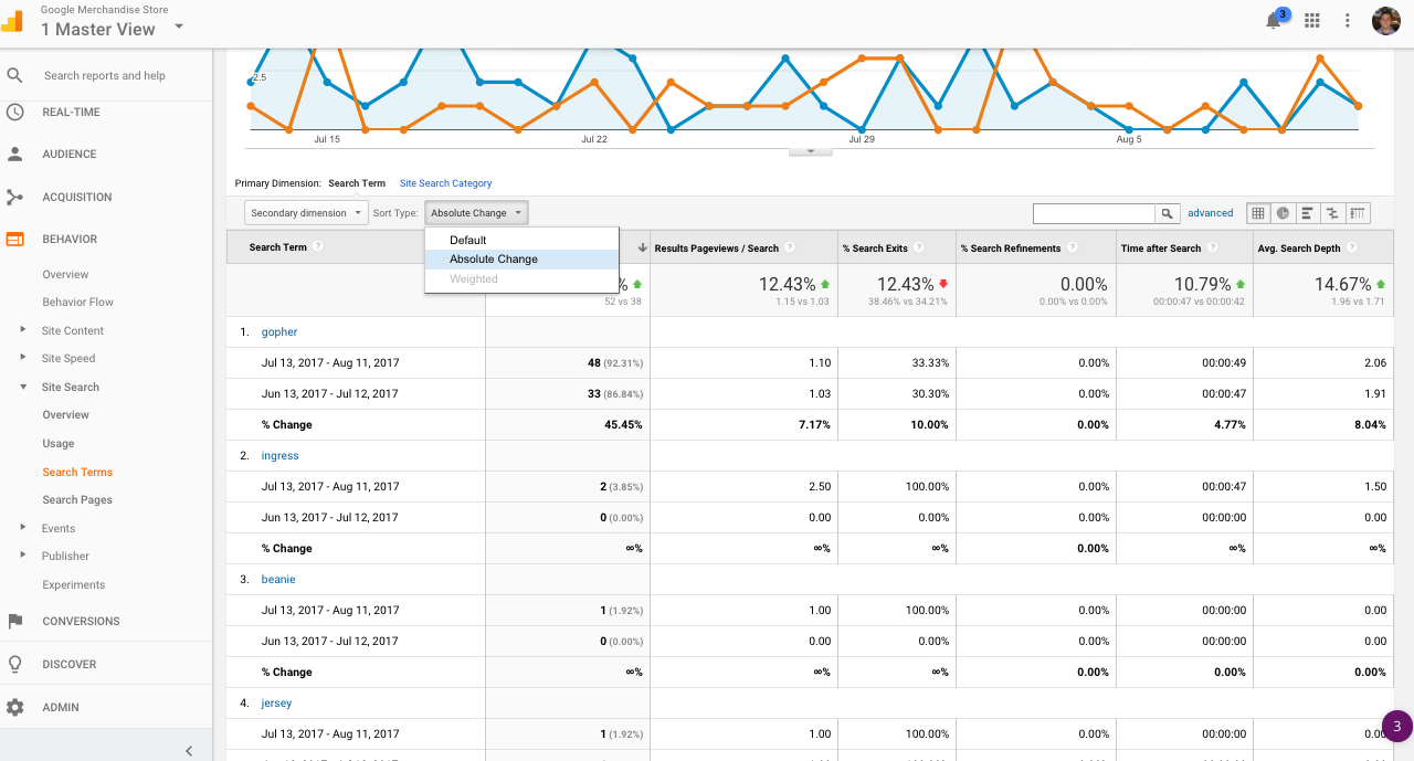 Using site search to find new content trends and ideas