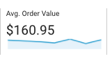 Average Order Value in GA