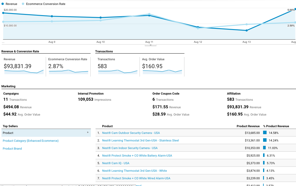 A basic overview of a Google Analytics ecommerce tracking report