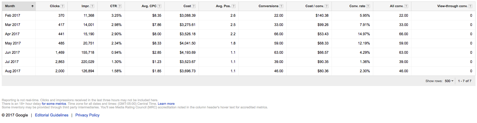 Numbers within AdWords