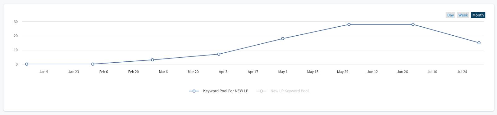 Upward trend within call tracking platform