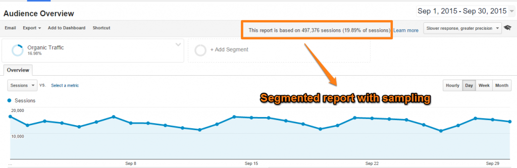 Sometimes Google Analytics samples your data.