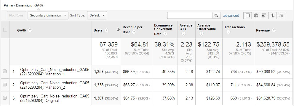 Always integrate test data with your analytics tool.