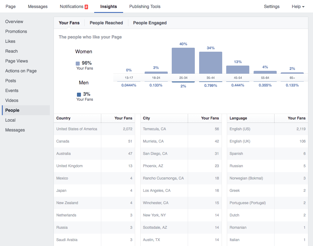 Facebook brand awareness Insights gives you basic demographic data for buyer audiences.