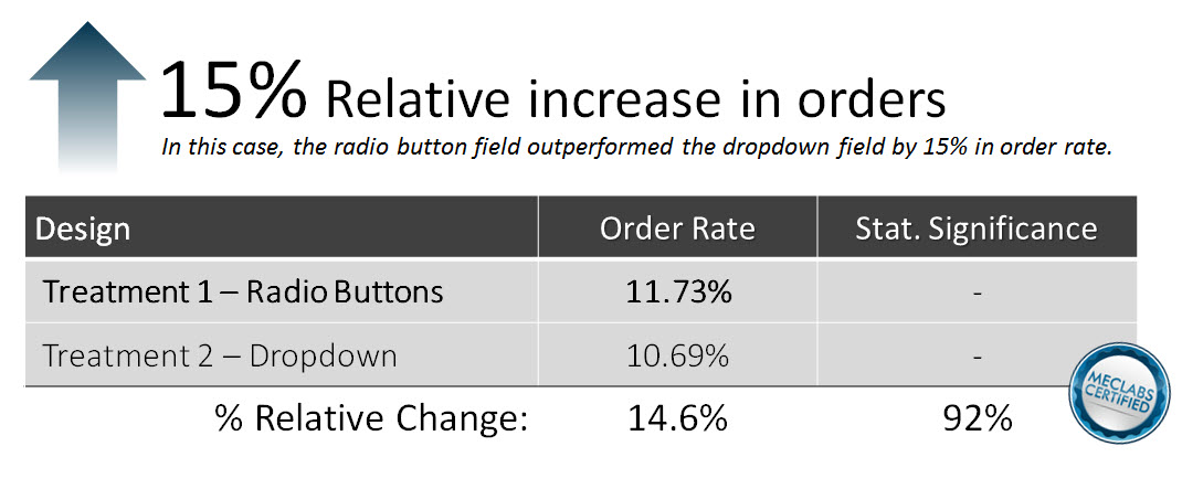 Using radio buttons increased conversions by 14.6%.