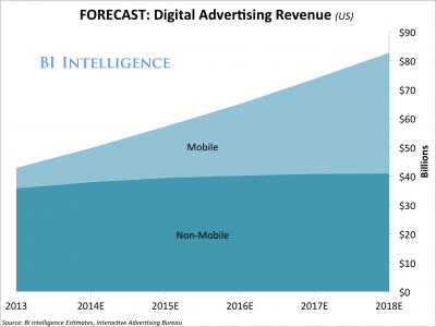 Business Insider was nice enough to make this beautiful graph.